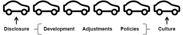Graphic of cars in traffic jam representing cultural change process